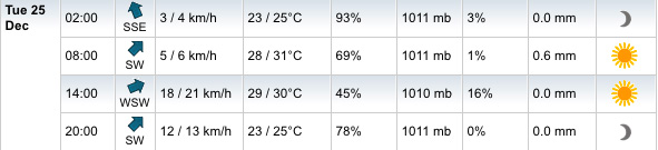 Perth Christmas day forecast - My Weather 2