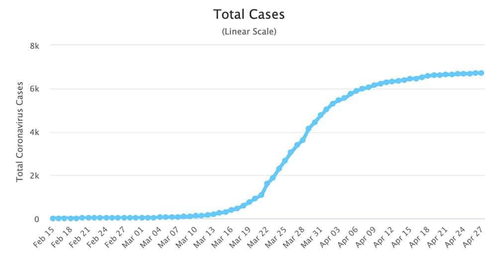 Australia Coronavirus Growth Chart