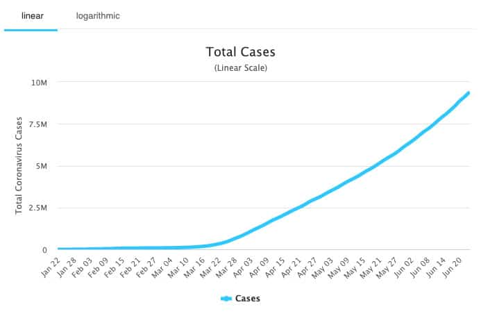 What's Alarming Is Other Countries COVID-19 Cases Are Ramping Up